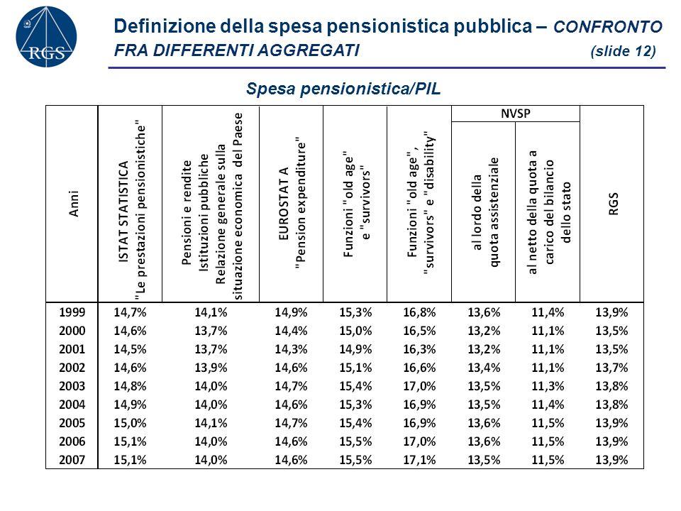 Spesa pensionistica/PIL Definizione della spesa pensionistica pubblica – CONFRONTO FRA DIFFERENTI AGGREGATI (slide 12)