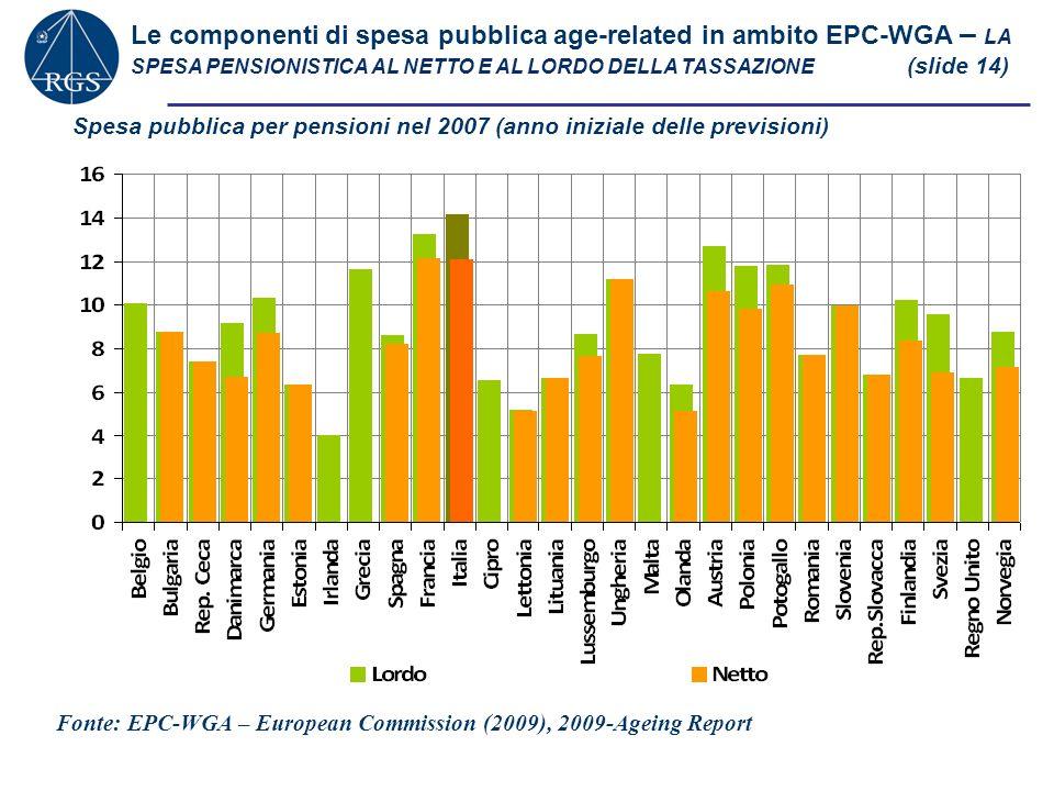 Le componenti di spesa pubblica age-related in ambito EPC-WGA – LA SPESA PENSIONISTICA AL NETTO E AL LORDO DELLA TASSAZIONE (slide 14) Spesa pubblica per pensioni nel 2007 (anno iniziale delle previsioni) Fonte: EPC-WGA – European Commission (2009), 2009-Ageing Report