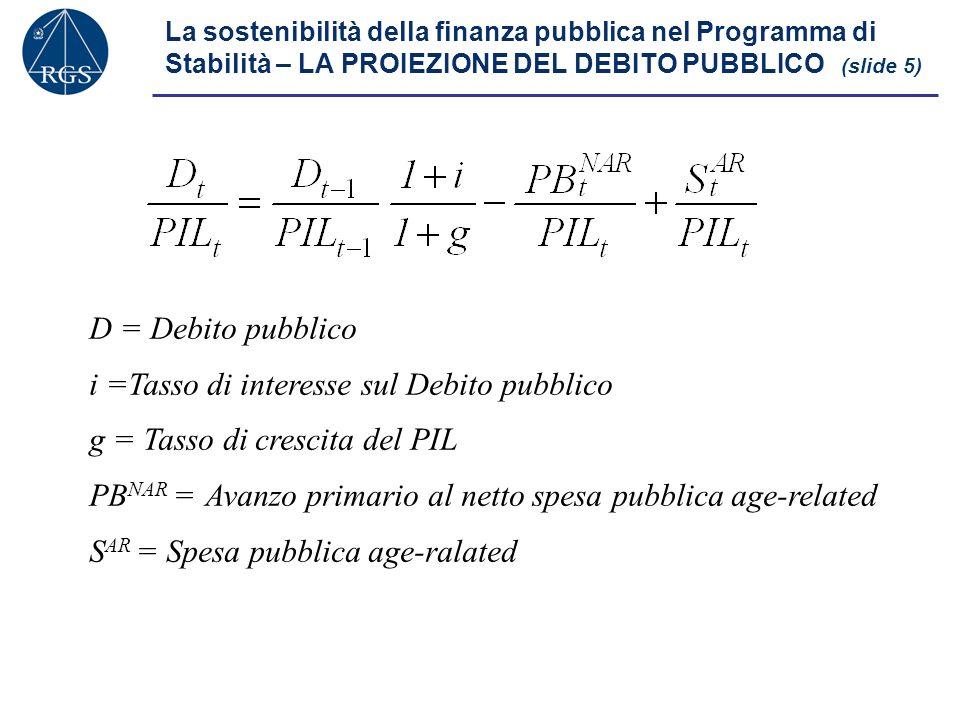 La sostenibilità della finanza pubblica nel Programma di Stabilità – LA PROIEZIONE DEL DEBITO PUBBLICO (slide 5) D = Debito pubblico i =Tasso di interesse sul Debito pubblico g = Tasso di crescita del PIL PB NAR = Avanzo primario al netto spesa pubblica age-related S AR = Spesa pubblica age-ralated