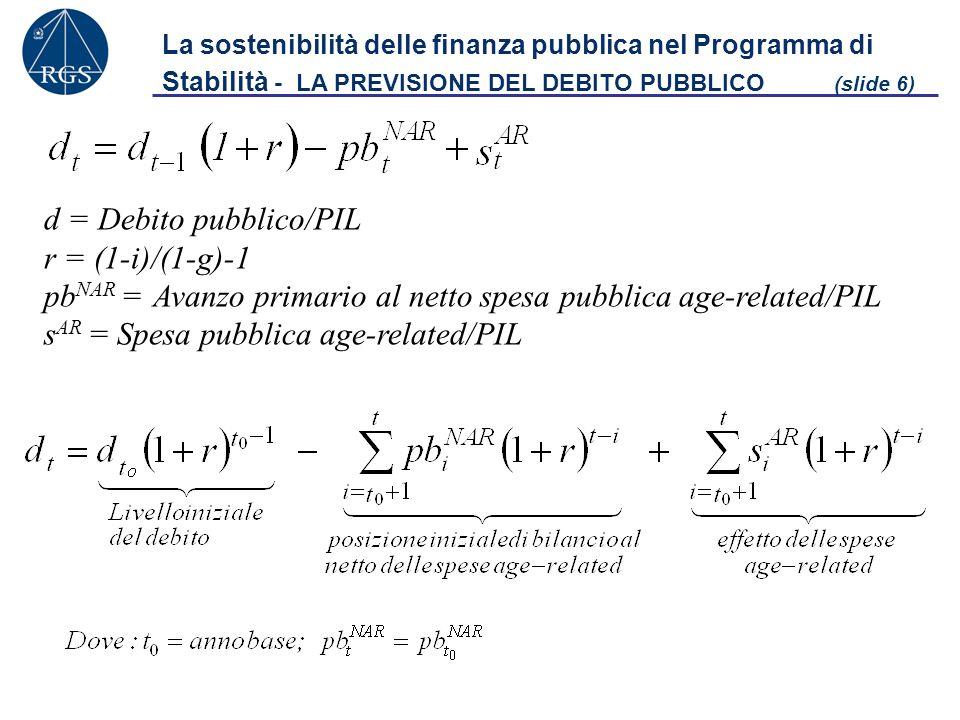 La sostenibilità delle finanza pubblica nel Programma di Stabilità - LA PREVISIONE DEL DEBITO PUBBLICO (slide 6) d = Debito pubblico/PIL r = (1-i)/(1-g)-1 pb NAR = Avanzo primario al netto spesa pubblica age-related/PIL s AR = Spesa pubblica age-related/PIL