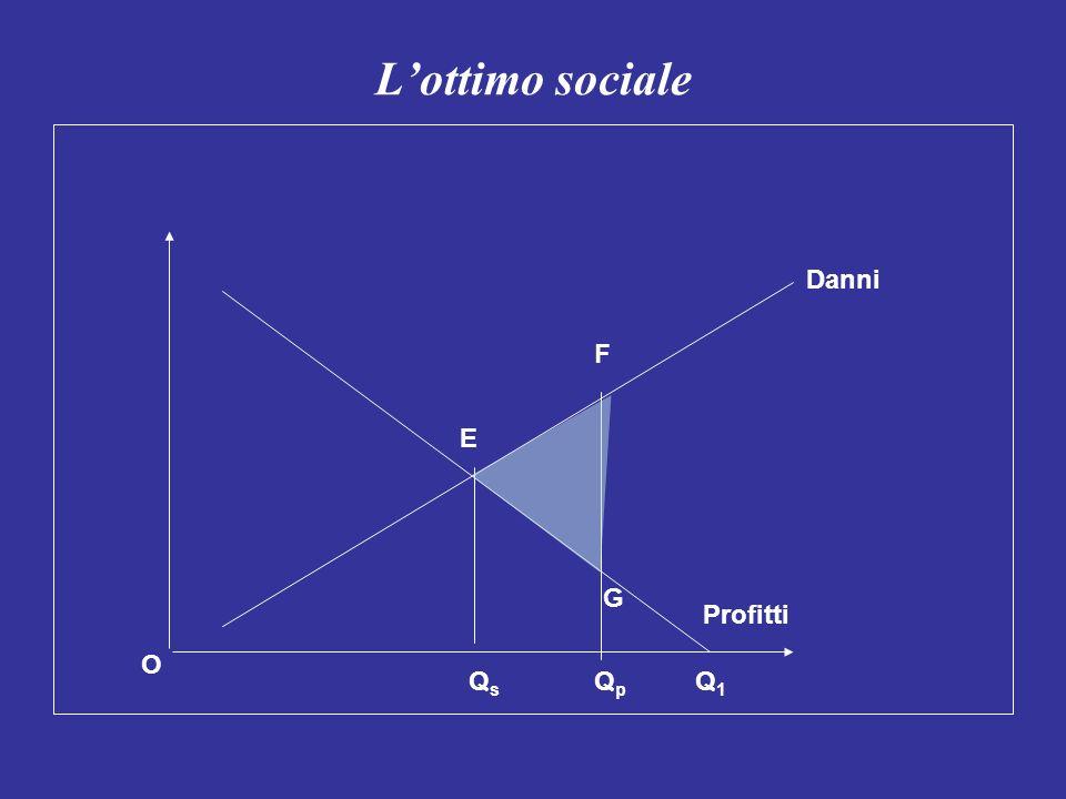 Lottimo sociale Danni Profitti E QsQs QpQp F G Q1Q1 O