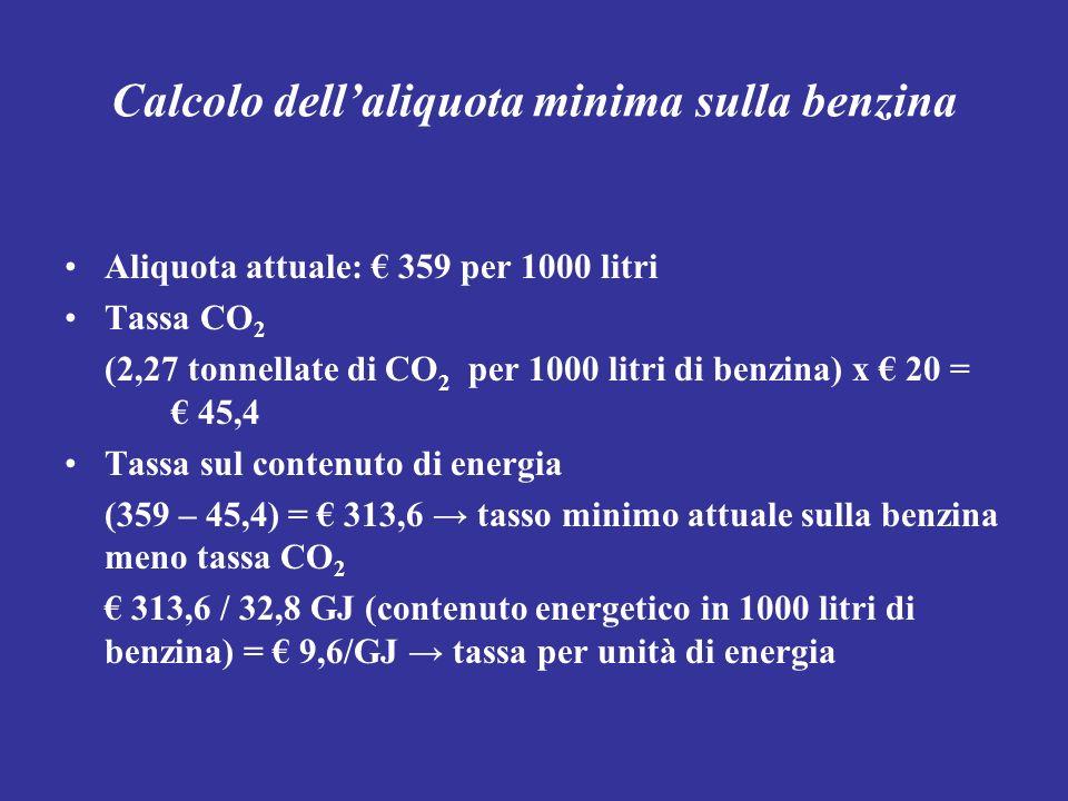 Calcolo dellaliquota minima sulla benzina Aliquota attuale: 359 per 1000 litri Tassa CO 2 (2,27 tonnellate di CO 2 per 1000 litri di benzina) x 20 = 4