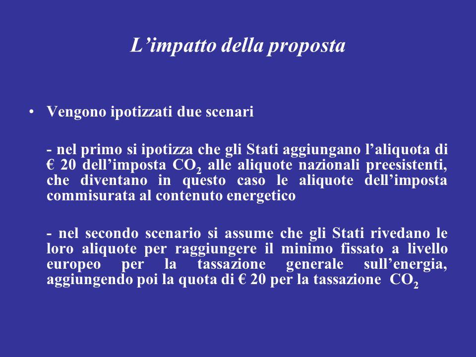 Limpatto della proposta Vengono ipotizzati due scenari - nel primo si ipotizza che gli Stati aggiungano laliquota di 20 dellimposta CO 2 alle aliquote