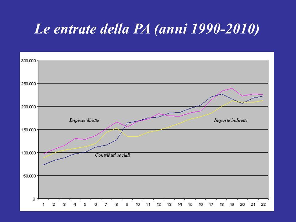 Le entrate della PA (anni 1990-2010) Imposte dirette Contributi sociali Imposte indirette