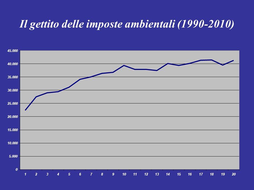 Il gettito delle imposte ambientali (1990-2010) 0 5.000 10.000 15.000 20.000 25.000 30.000 35.000 40.000 45.000 1234567891011121314151617181920