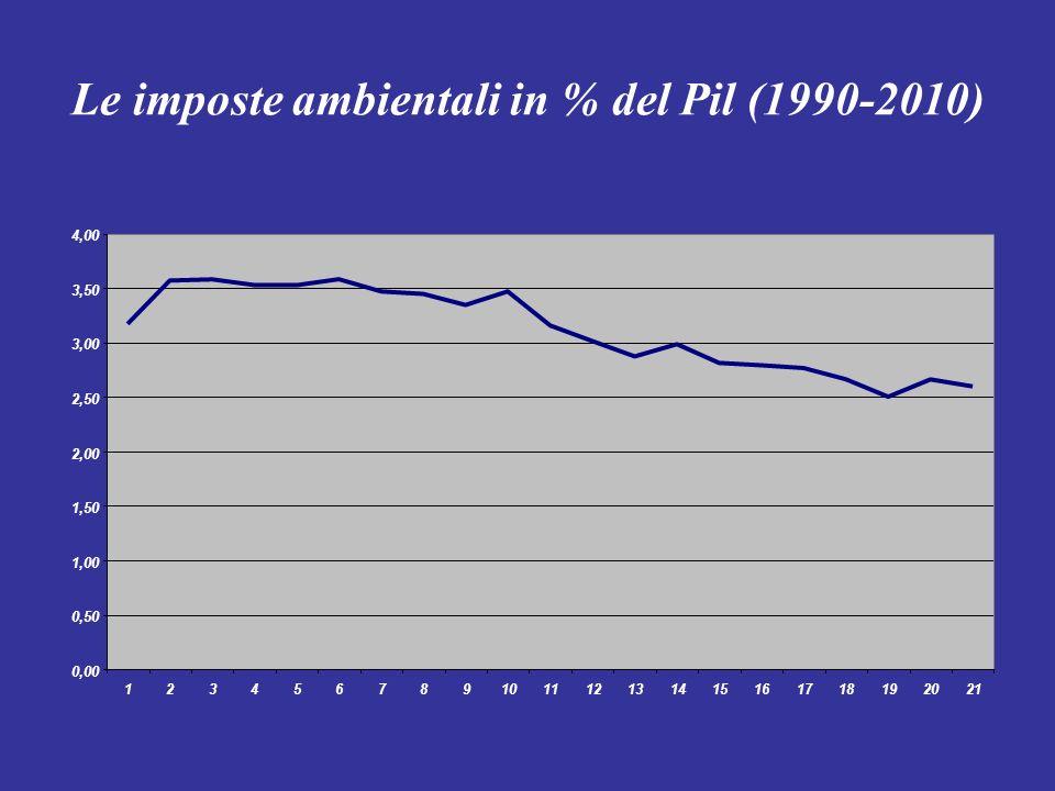 Le imposte ambientali in % del Pil (1990-2010) 0,00 0,50 1,00 1,50 2,00 2,50 3,00 3,50 4,00 123456789101112131415161718192021