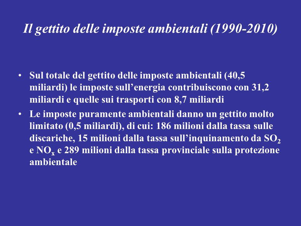 Il gettito delle imposte ambientali (1990-2010) Sul totale del gettito delle imposte ambientali (40,5 miliardi) le imposte sullenergia contribuiscono