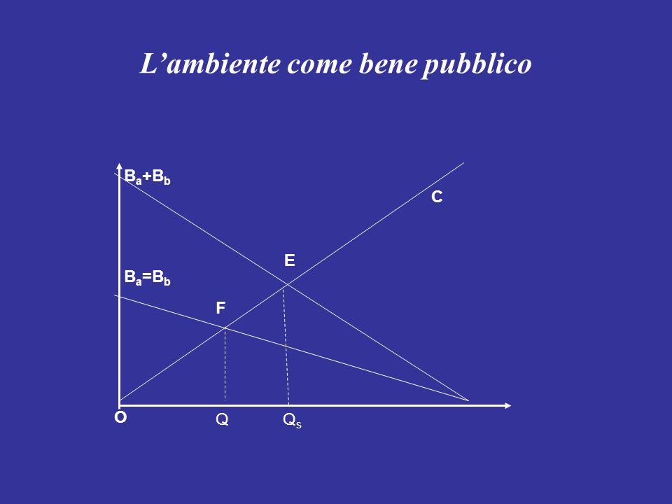 Lambiente come bene pubblico B a +B b B a =B b C E F QQsQs O