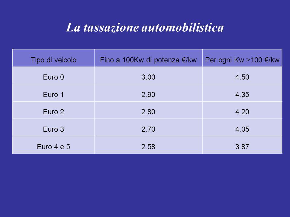 La tassazione automobilistica Tipo di veicoloFino a 100Kw di potenza /kw Per ogni Kw >100 /kw Euro 03.004.50 Euro 12.904.35 Euro 22.804.20 Euro 32.704