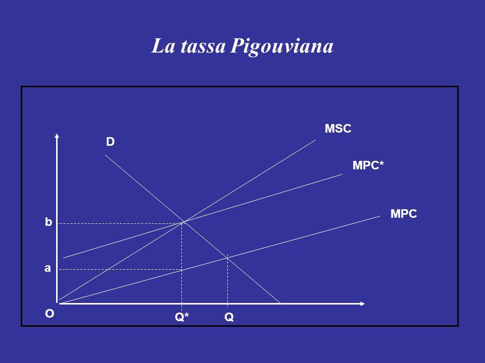 La tassa Pigouviana a b Q*Q MPC MPC* MSC D O