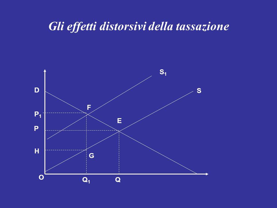 Gli effetti distorsivi della tassazione D F E QQ1Q1 P P1P1 G H S S1S1 O