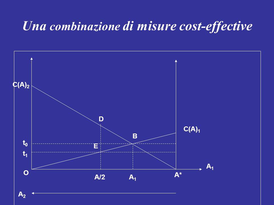 Una combinazione di misure cost-effective A1A1 A2A2 B O A* A/2 C(A) 1 C(A) 2 D A1A1 E t1t1 t0t0