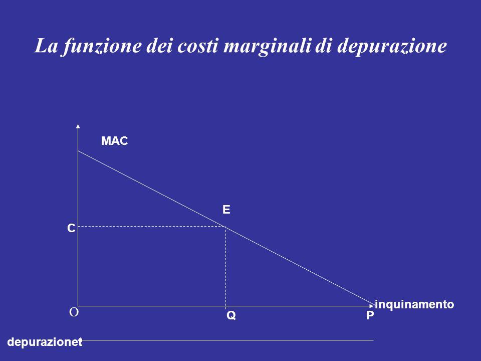 La funzione dei costi marginali di depurazione C MAC E O Q inquinamento depurazionet P