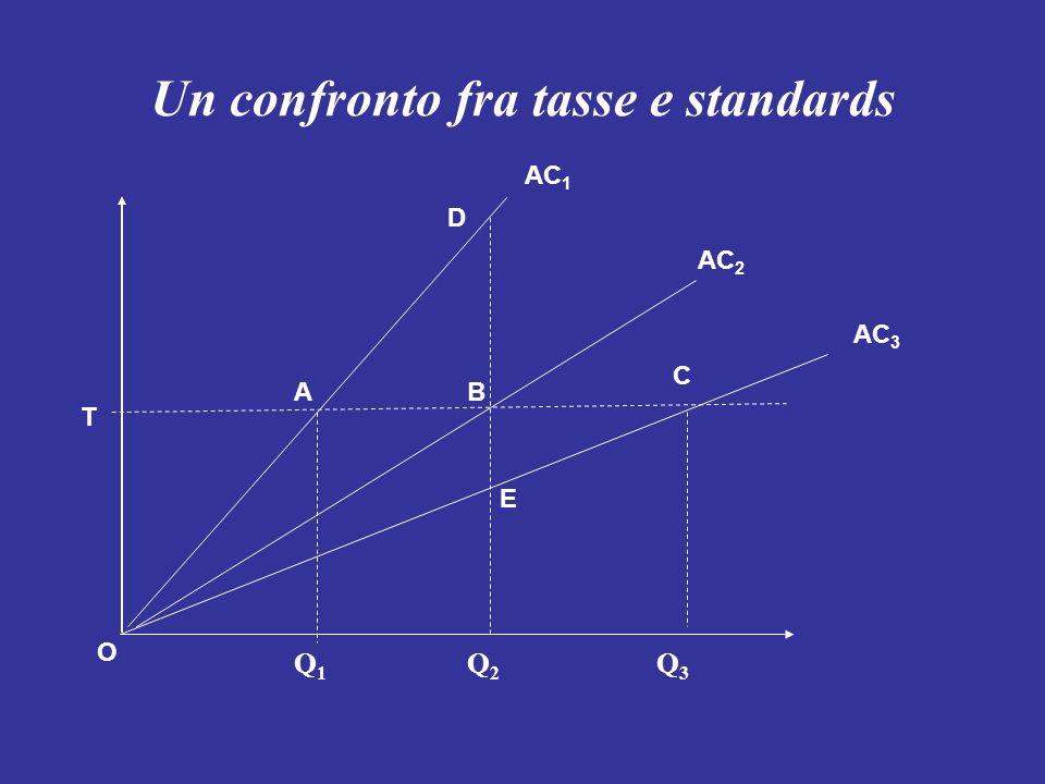 Un confronto fra tasse e standards AC 1 AC 2 AC 3 Q1Q1 Q 2 Q Q3Q3 O AB C E T Q2Q2 D