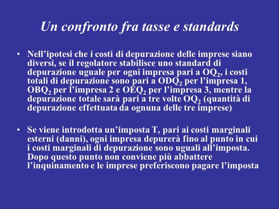 Un confronto fra tasse e standards Nellipotesi che i costi di depurazione delle imprese siano diversi, se il regolatore stabilisce uno standard di dep