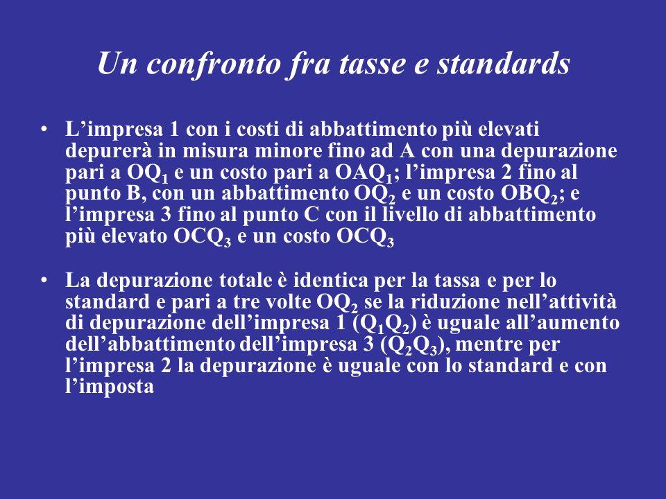 Un confronto fra tasse e standards Limpresa 1 con i costi di abbattimento più elevati depurerà in misura minore fino ad A con una depurazione pari a O