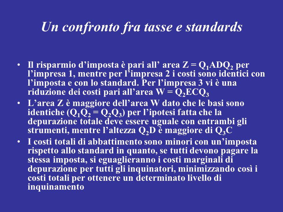 Un confronto fra tasse e standards Il risparmio dimposta è pari all area Z = Q 1 ADQ 2 per limpresa 1, mentre per limpresa 2 i costi sono identici con