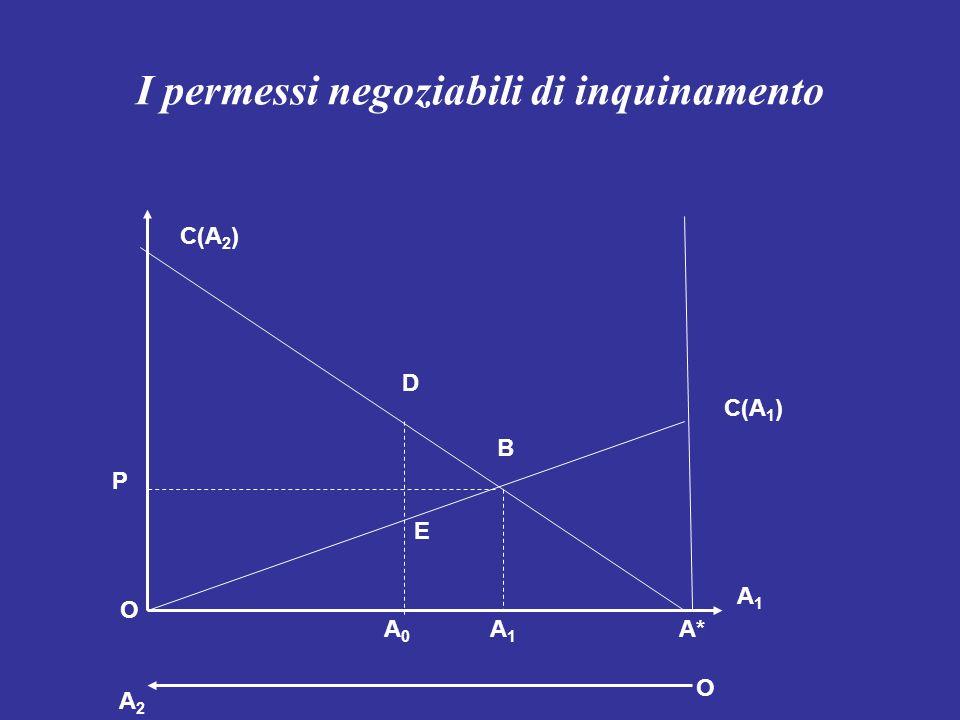 I permessi negoziabili di inquinamento C(A 1 ) C(A 2 ) D B E O A2A2 O A1A1 A1A1 A0A0 A* P