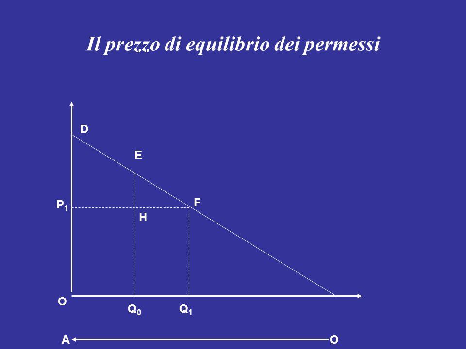 Il prezzo di equilibrio dei permessi D Q0Q0 Q1Q1 O F E AO P1P1 H