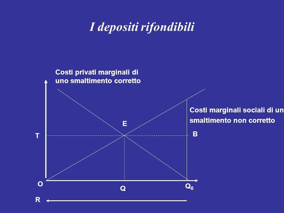 I depositi rifondibili Costi marginali sociali di uno smaltimento non corretto Costi privati marginali di uno smaltimento corretto T E Q R O Q0Q0 B