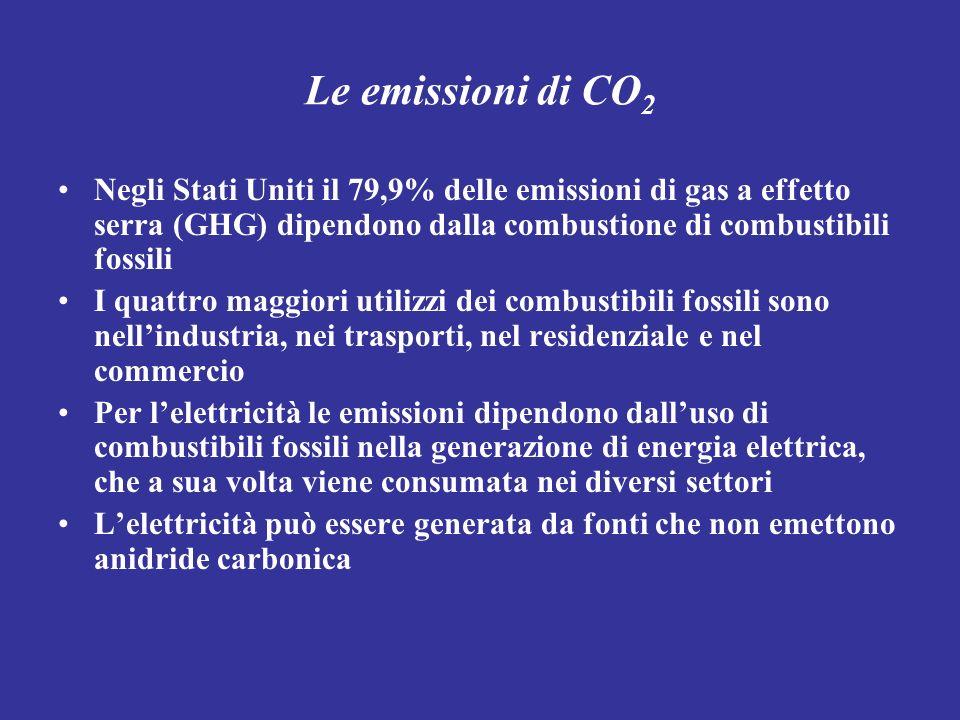 Le emissioni di CO 2 Negli Stati Uniti il 79,9% delle emissioni di gas a effetto serra (GHG) dipendono dalla combustione di combustibili fossili I qua