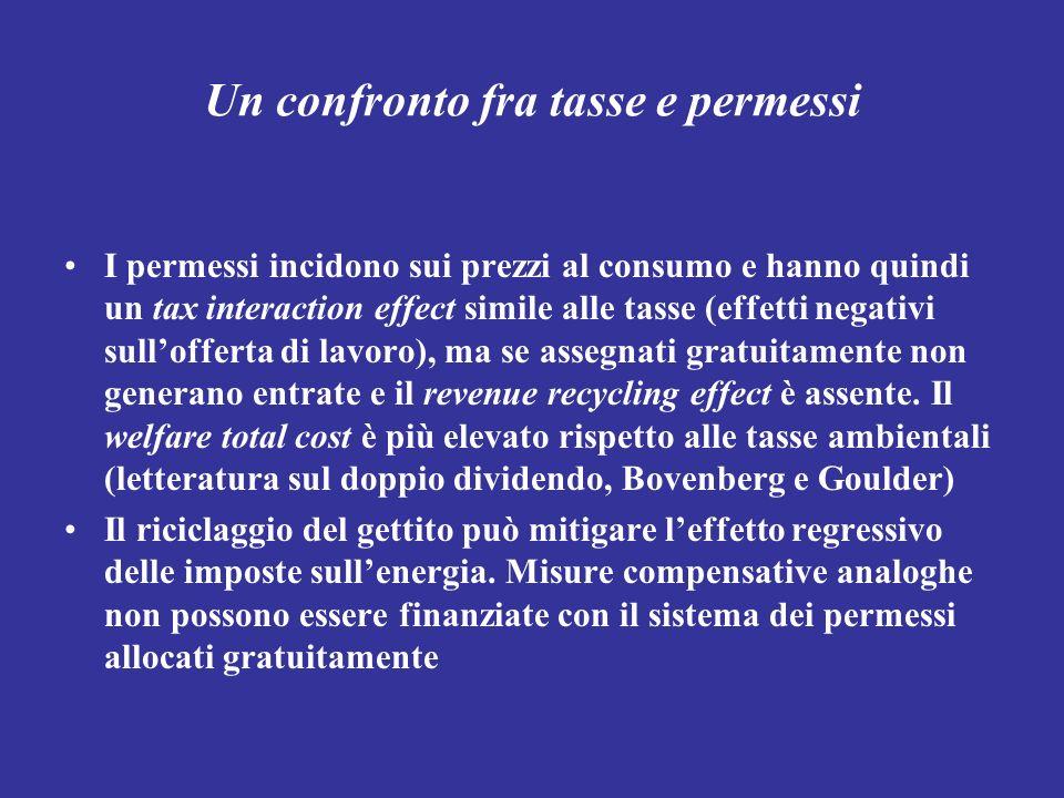 Un confronto fra tasse e permessi I permessi incidono sui prezzi al consumo e hanno quindi un tax interaction effect simile alle tasse (effetti negati