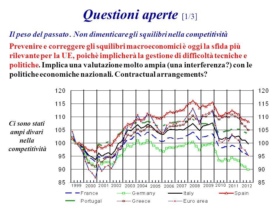 Questioni aperte [1/3] Il peso del passato. Non dimenticare gli squilibri nella competitività Prevenire e correggere gli squilibri macroeconomici è og