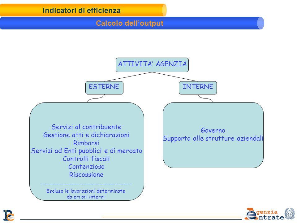 ATTIVITA AGENZIA ESTERNEINTERNE Servizi al contribuente Gestione atti e dichiarazioni Rimborsi Servizi ad Enti pubblici e di mercato Controlli fiscali