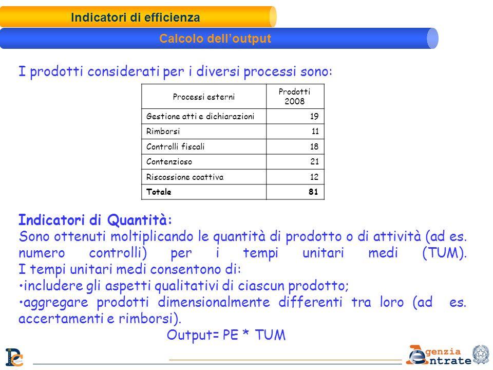 Indicatori di Quantità: Sono ottenuti moltiplicando le quantità di prodotto o di attività (ad es. numero controlli) per i tempi unitari medi (TUM). I