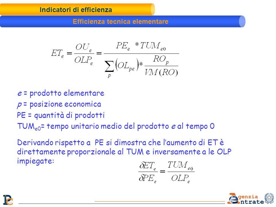 Indicatori di efficienza Efficienza tecnica elementare e = prodotto elementare p = posizione economica PE = quantità di prodotti TUM e0 = tempo unitar