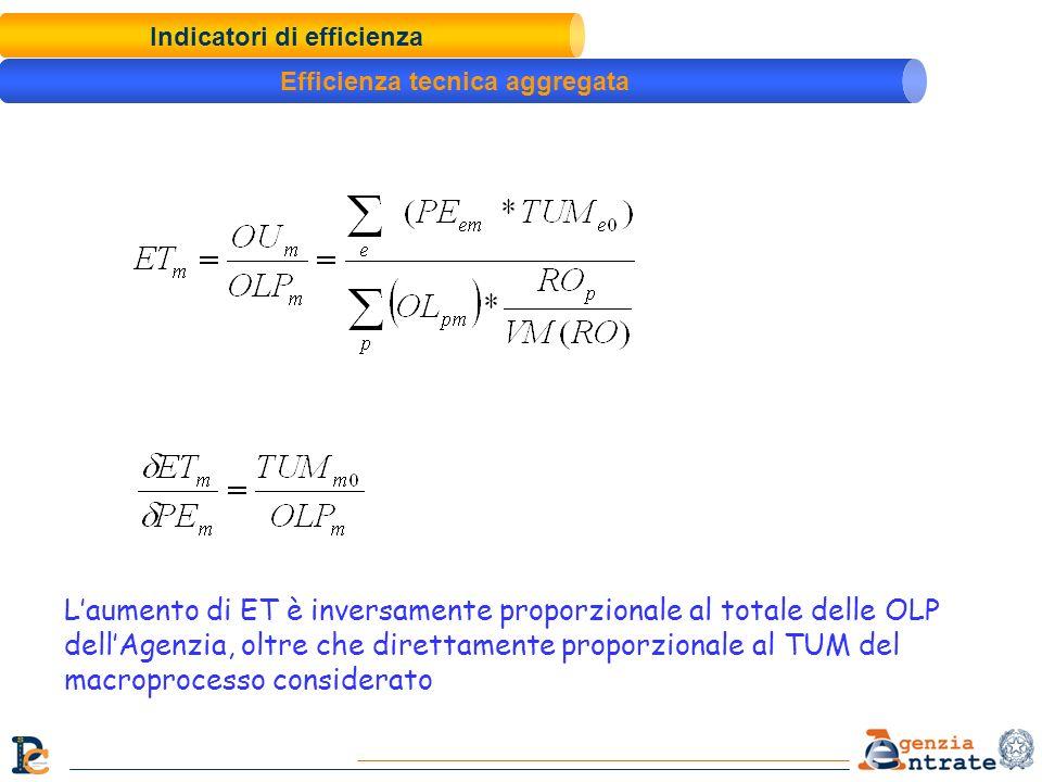 Indicatori di efficienza Efficienza tecnica aggregata Laumento di ET è inversamente proporzionale al totale delle OLP dellAgenzia, oltre che direttame