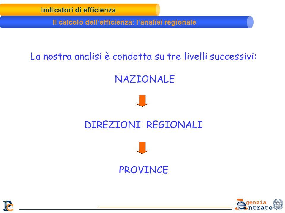 La nostra analisi è condotta su tre livelli successivi: NAZIONALE DIREZIONI REGIONALI PROVINCE Indicatori di efficienza Il calcolo dellefficienza: lan