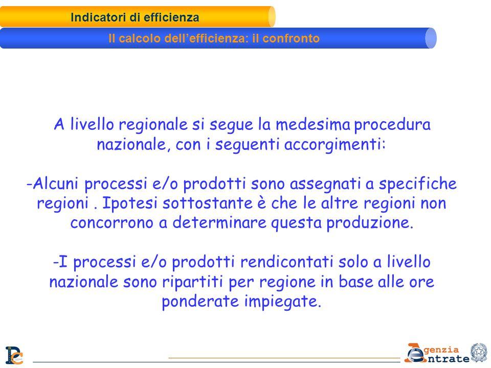 A livello regionale si segue la medesima procedura nazionale, con i seguenti accorgimenti: -Alcuni processi e/o prodotti sono assegnati a specifiche r