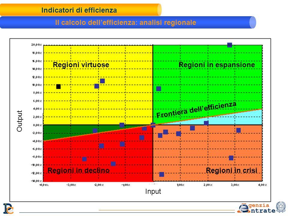 Indicatori di efficienza Il calcolo dellefficienza: analisi regionale Regioni virtuoseRegioni in espansione Regioni in crisi Frontiera dellefficienza