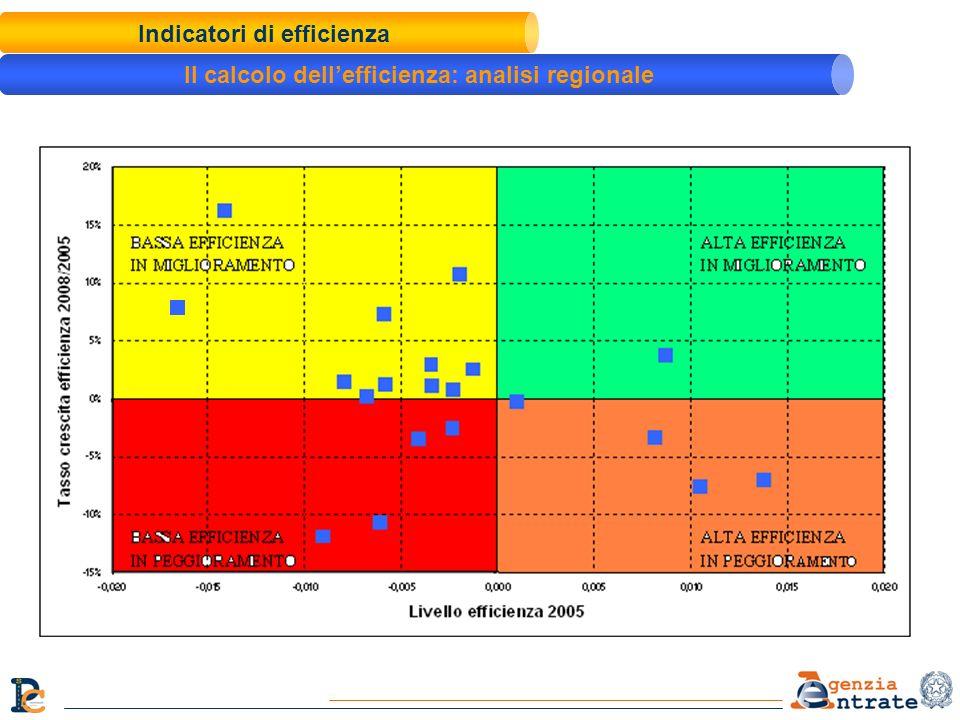Indicatori di efficienza Il calcolo dellefficienza: analisi regionale