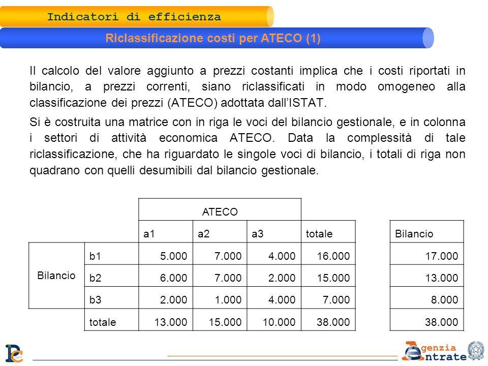 Il calcolo del valore aggiunto a prezzi costanti implica che i costi riportati in bilancio, a prezzi correnti, siano riclassificati in modo omogeneo alla classificazione dei prezzi (ATECO) adottata dallISTAT.