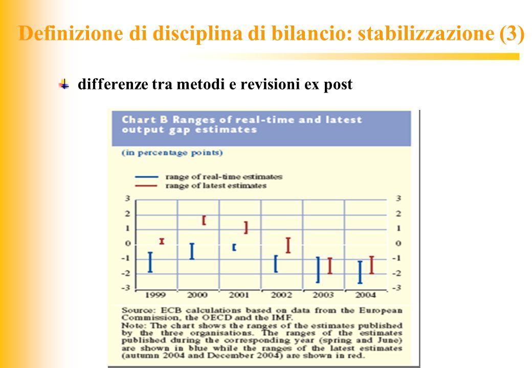 JIQ Definizione di disciplina di bilancio: stabilizzazione (3) differenze tra metodi e revisioni ex post