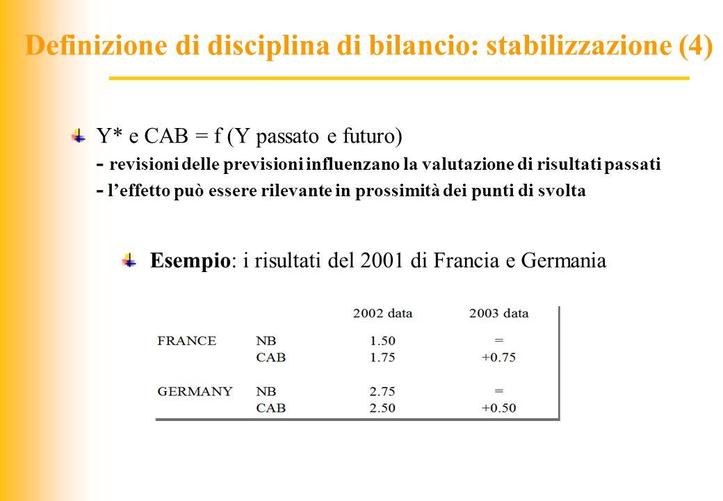 JIQ Y* e CAB = f (Y passato e futuro) - revisioni delle previsioni influenzano la valutazione di risultati passati - leffetto può essere rilevante in