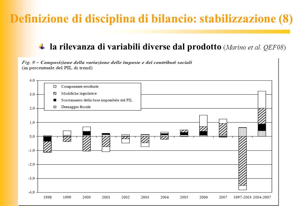JIQ Definizione di disciplina di bilancio: stabilizzazione (8) la rilevanza di variabili diverse dal prodotto (Marino et al. QEF08)