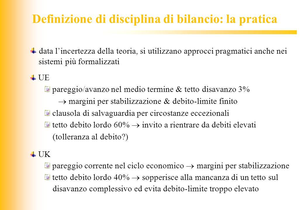 JIQ Definizione di disciplina di bilancio: la pratica