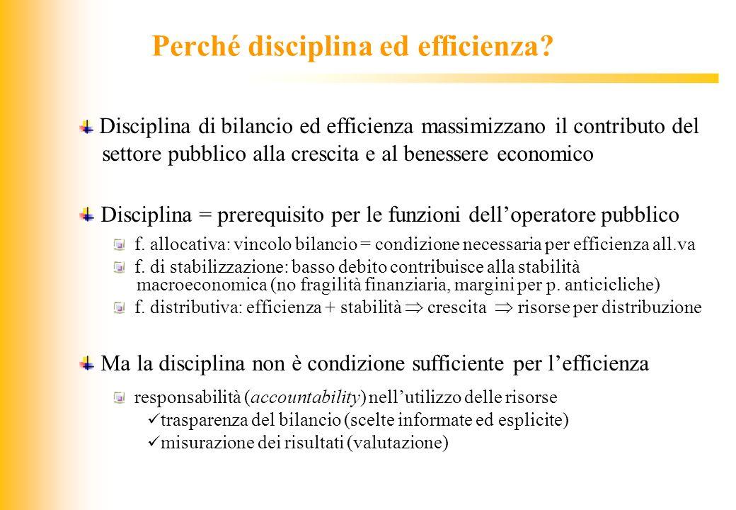 JIQ Perché disciplina ed efficienza? Disciplina di bilancio ed efficienza massimizzano il contributo del settore pubblico alla crescita e al benessere