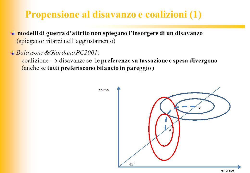JIQ Propensione al disavanzo e coalizioni (1) modelli di guerra dattrito non spiegano linsorgere di un disavanzo (spiegano i ritardi nellaggiustamento