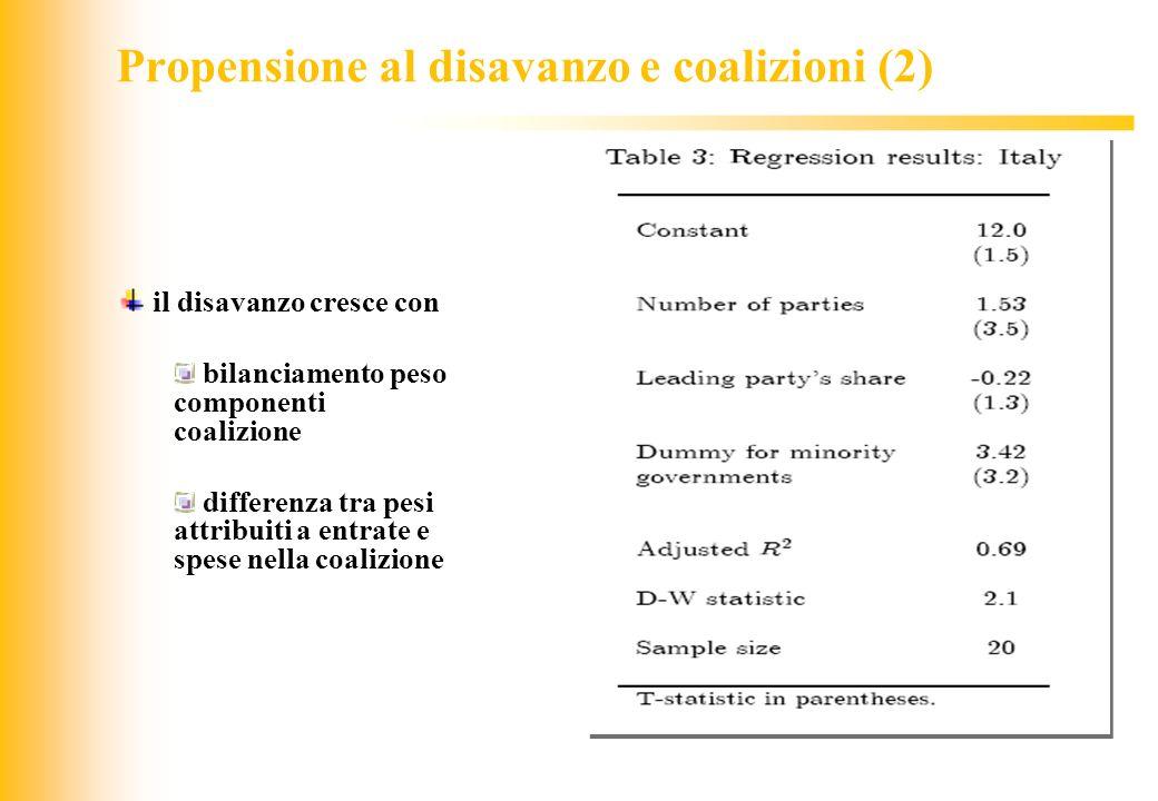 JIQ Propensione al disavanzo e coalizioni (2) il disavanzo cresce con bilanciamento peso componenti coalizione differenza tra pesi attribuiti a entrat