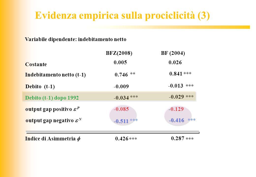 JIQ output gap negativo N BFZ(2008)BF (2004) Costante 0.0050.026 Debito (t-1) -0.009 -0.013 *** output gap positivo P -0.085-0.129 Indice di Asimmetri
