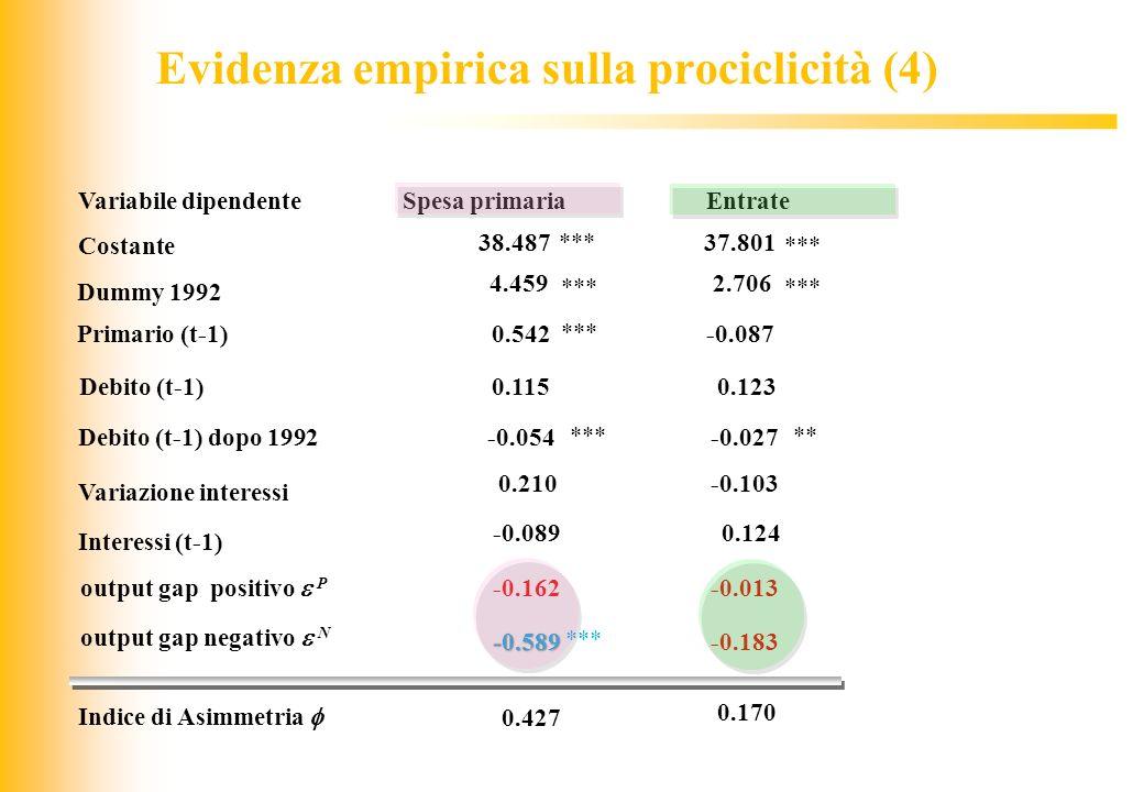 JIQ Variabile dipendente output gap negativo N Costante 38.487 Debito (t-1) 0.115 output gap positivo P -0.162 Indice di Asimmetria 0.427 Primario (t-