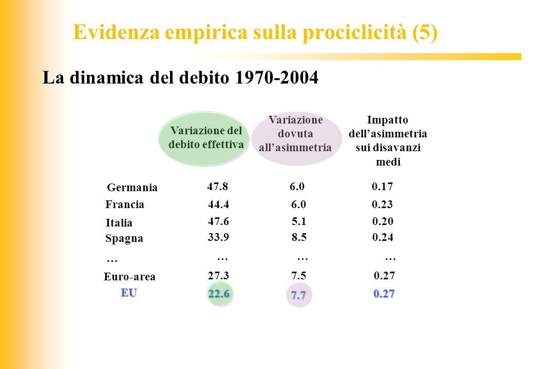 JIQ La dinamica del debito 1970-2004 Italia 47.6 Francia 44.4 Spagna 33.9 Germania 47.8 Euro-area 27.3 EU 22.6 5.1 6.0 8.5 6.0 7.5 7.7 Variazione del