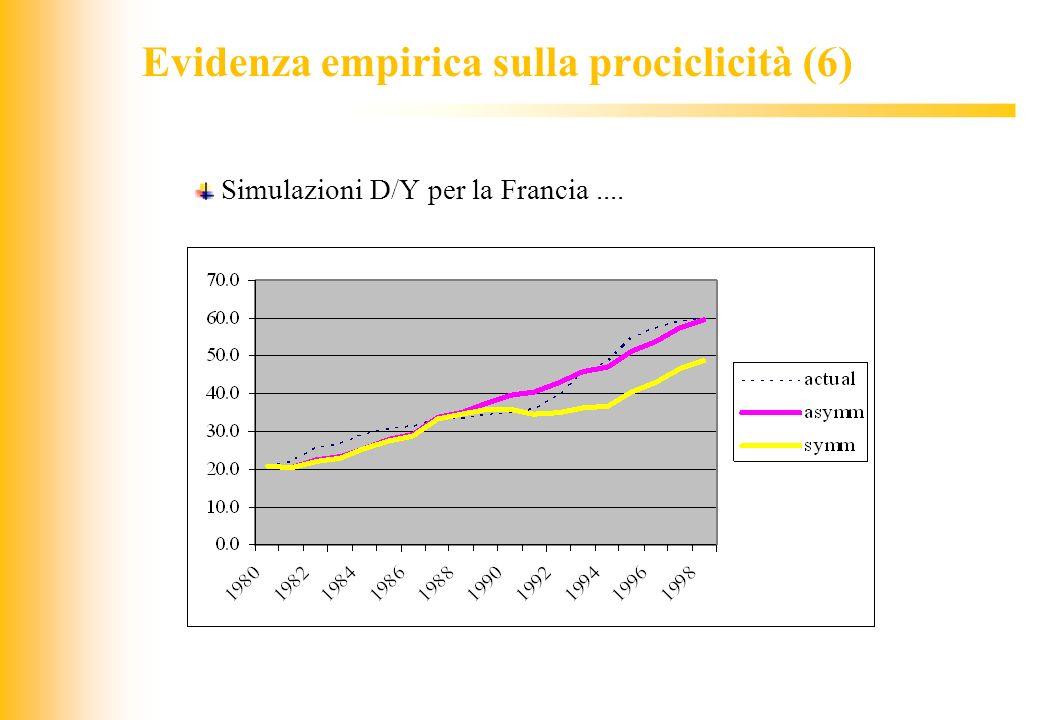 JIQ Evidenza empirica sulla prociclicità (6) Simulazioni D/Y per la Francia....