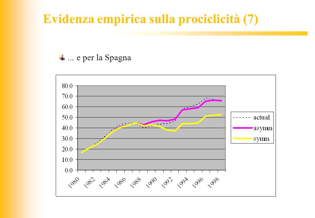 JIQ Evidenza empirica sulla prociclicità (7)... e per la Spagna