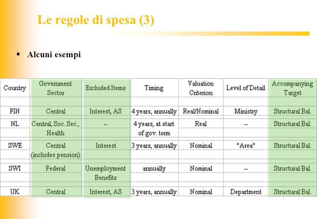 JIQ Alcuni esempi Le regole di spesa (3)