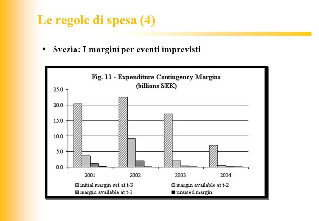 JIQ Le regole di spesa (4) Svezia: I margini per eventi imprevisti